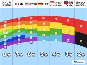 NiziU 虹 グループカラー
